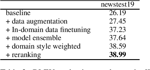 Figure 2 for DiDi's Machine Translation System for WMT2020