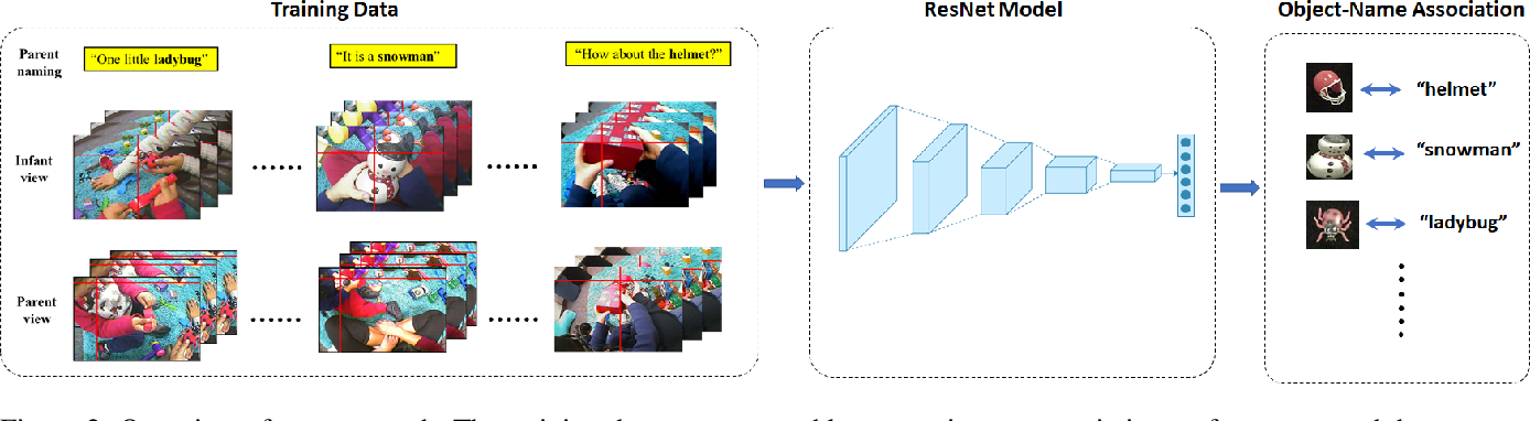 Figure 2 for A Computational Model of Early Word Learning from the Infant's Point of View