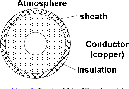 Coupled electromagnetic thermal modeling the temperature figure 1 greentooth Image collections