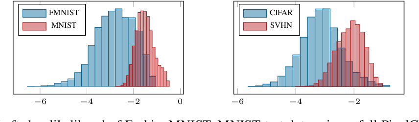 Figure 1 for On the Out-of-distribution Generalization of Probabilistic Image Modelling