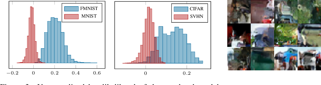 Figure 4 for On the Out-of-distribution Generalization of Probabilistic Image Modelling