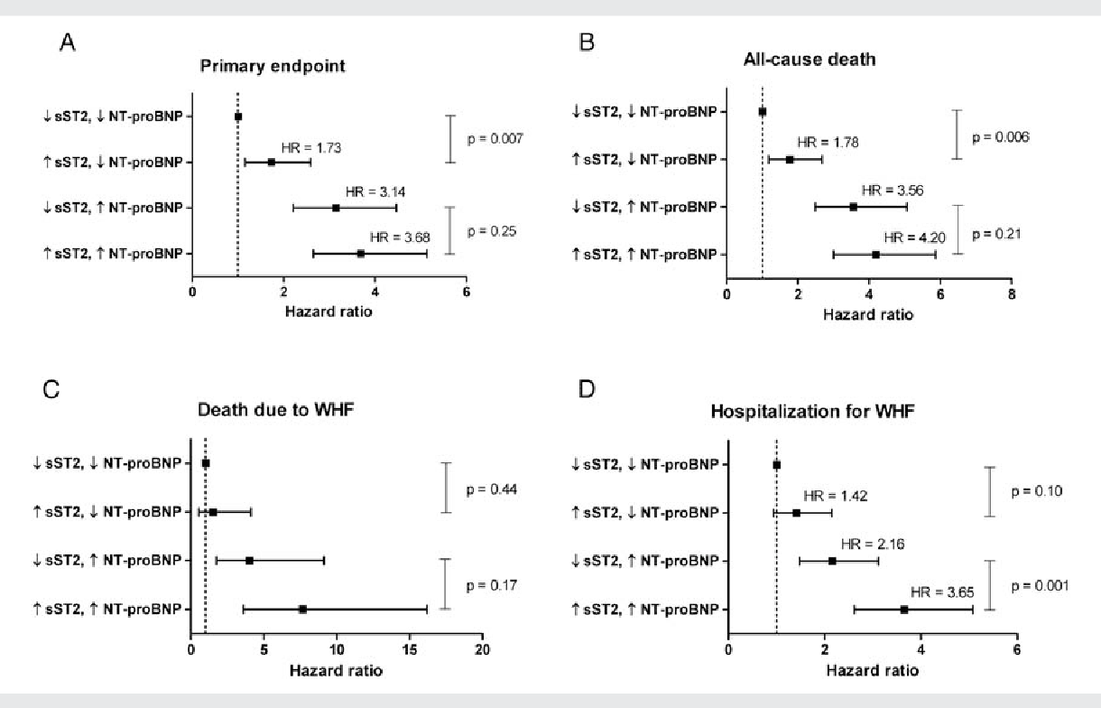 Figure 2 Plots depicting the combined predictive value of N-terminal pro brain natriuretic peptide (NT-proBNP) and soluble ST2 (sST2) for the primary endpoint (A), all-cause mortality (B), death from worsening heart failure (WHF) (C), and hospitalization for WHF (D). Patients were stratified into four groups according to whether or not NT-proBNP and/or sST2 was elevated above their respective median values. Cox regression analyses were then performed to obtain hazard ratios. Patients in whom both NT-proBNP and sST2 were below median levels ( sST2, NT-proBNP) were used as reference. Hazard ratios with 95% confidence intervals are shown.