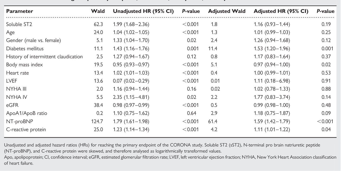 Table 4 Risk of reaching the primary endpoint, full model, unadjusted, and adjusted values