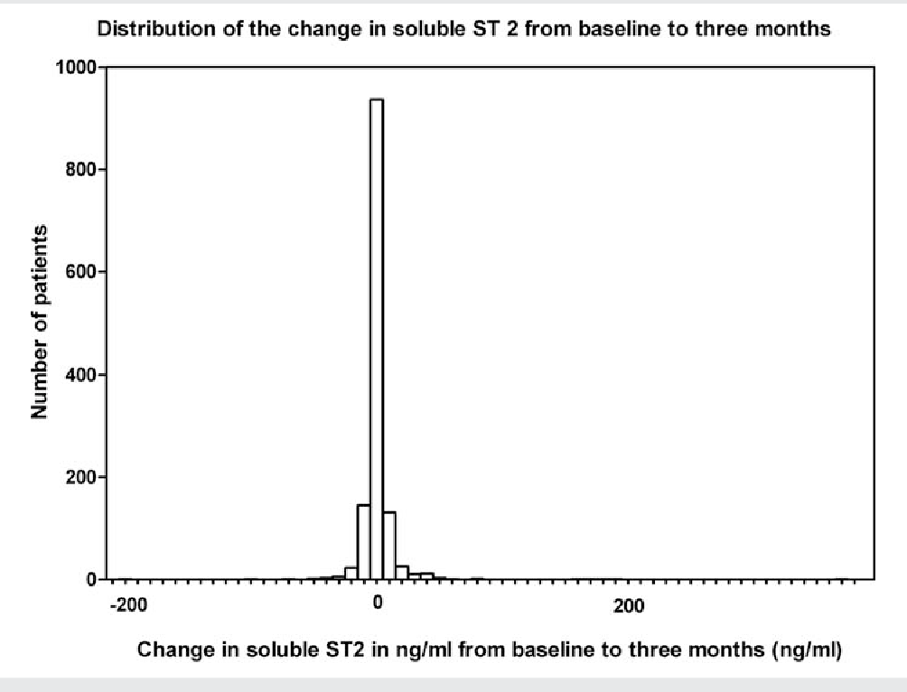 Figure 3 The distribution of the change in soluble ST2 from baseline to 3 months follow-up.