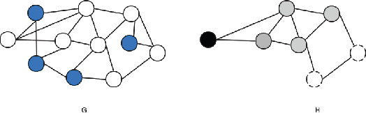 Figure 1 for Networked Stochastic Multi-Armed Bandits with Combinatorial Strategies
