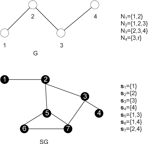 Figure 2 for Networked Stochastic Multi-Armed Bandits with Combinatorial Strategies