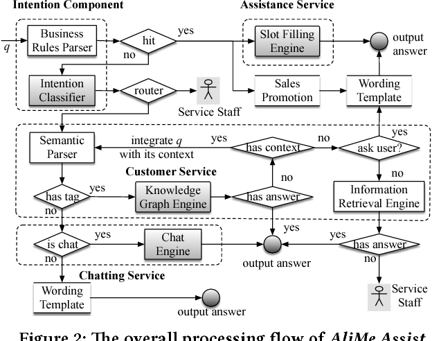 Figure 2 for AliMe Assist: An Intelligent Assistant for Creating an Innovative E-commerce Experience
