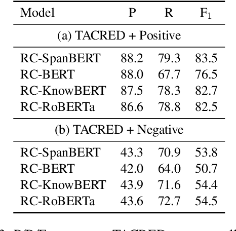 Figure 4 for Exposing Shallow Heuristics of Relation Extraction Models with Challenge Data