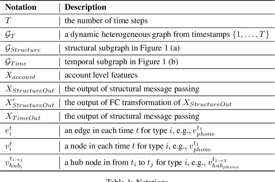 Figure 2 for Suspicious Massive Registration Detection via Dynamic Heterogeneous Graph Neural Networks