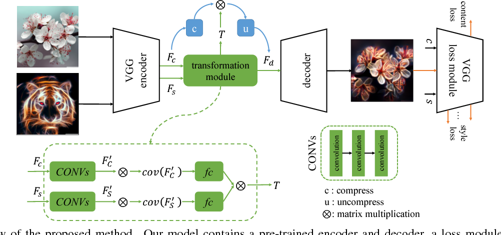 Figure 3 for Learning Linear Transformations for Fast Arbitrary Style Transfer
