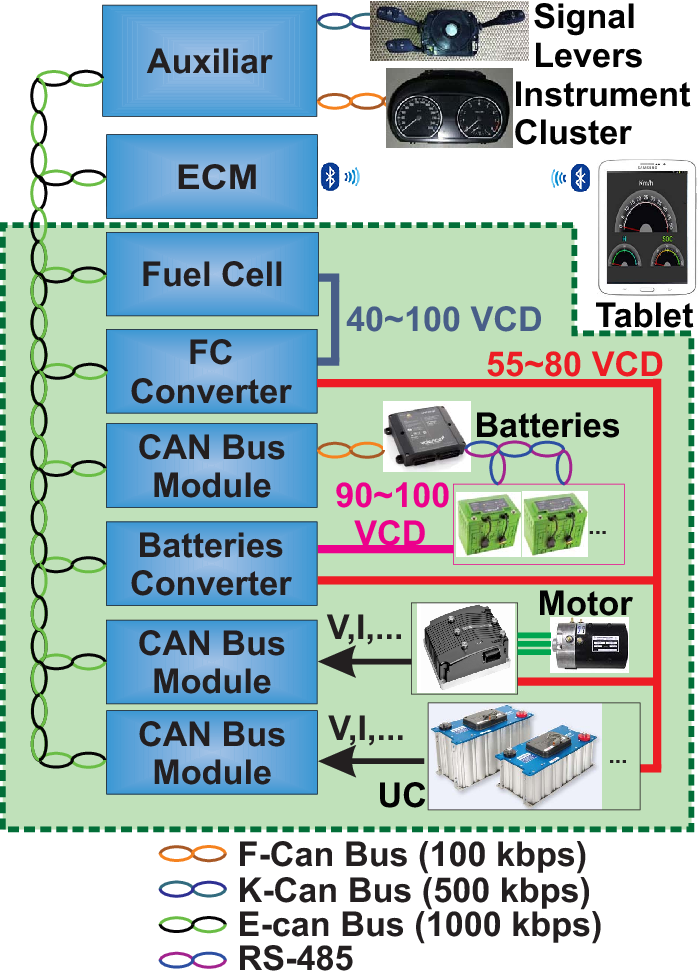Hardware-in-the-loop test bed of FCHEVs for energy control purposes