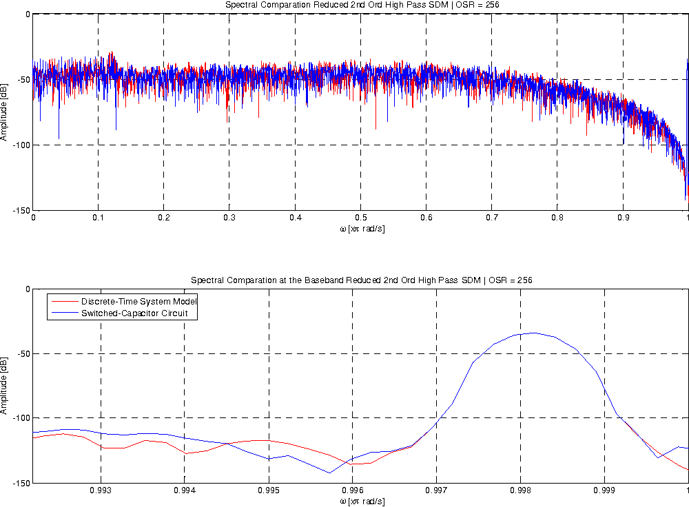Figure 5 13 from True Random Number Generator based on a