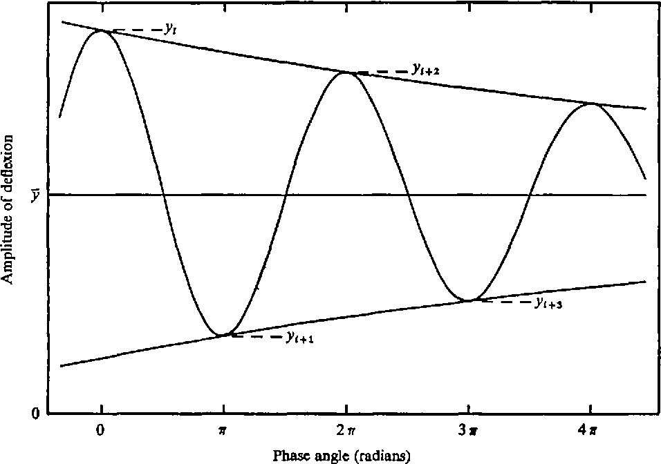 diagram of the trace from a measurement of elastic efficiency, plotted