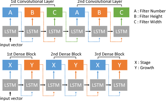 Figure 1 for MONAS: Multi-Objective Neural Architecture Search using Reinforcement Learning