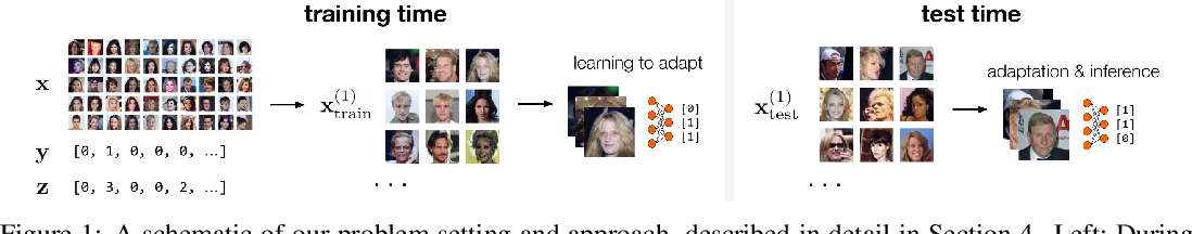 Figure 1 for Adaptive Risk Minimization: A Meta-Learning Approach for Tackling Group Shift