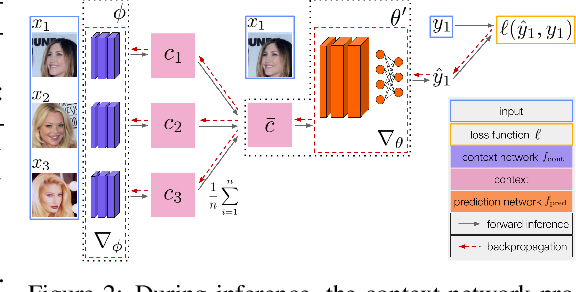 Figure 3 for Adaptive Risk Minimization: A Meta-Learning Approach for Tackling Group Shift