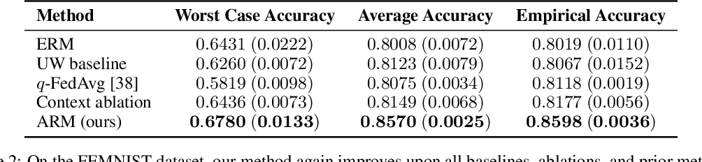 Figure 4 for Adaptive Risk Minimization: A Meta-Learning Approach for Tackling Group Shift