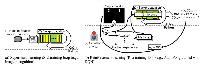 Figure 1 for RL-Scope: Cross-Stack Profiling for Deep Reinforcement Learning Workloads