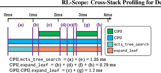 Figure 4 for RL-Scope: Cross-Stack Profiling for Deep Reinforcement Learning Workloads