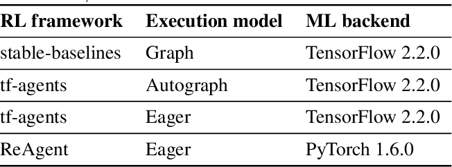 Figure 2 for RL-Scope: Cross-Stack Profiling for Deep Reinforcement Learning Workloads