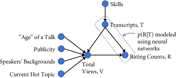 Figure 3 for A Causality-Guided Prediction of the TED Talk Ratings from the Speech-Transcripts using Neural Networks
