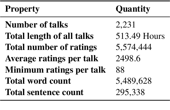 Figure 2 for A Causality-Guided Prediction of the TED Talk Ratings from the Speech-Transcripts using Neural Networks