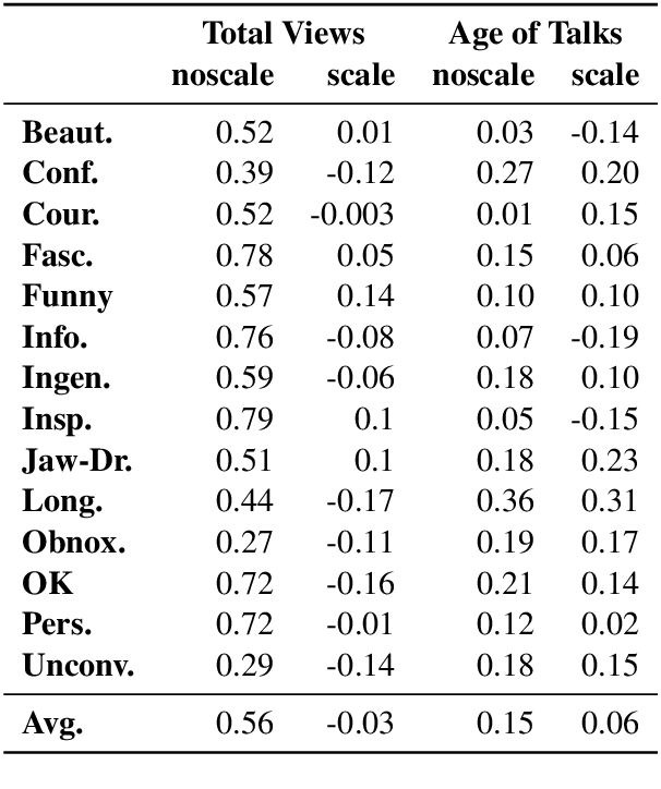 Figure 4 for A Causality-Guided Prediction of the TED Talk Ratings from the Speech-Transcripts using Neural Networks