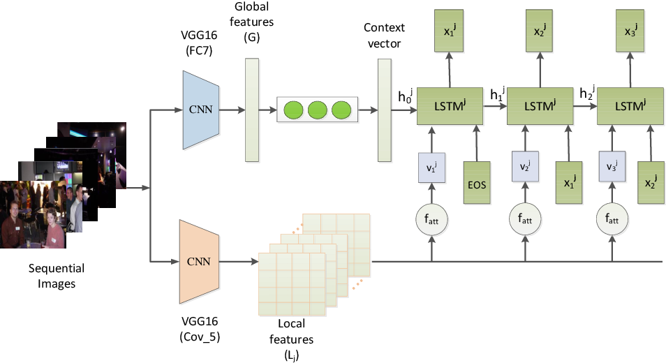 Figure 1 for Generating Descriptions for Sequential Images with Local-Object Attention and Global Semantic Context Modelling