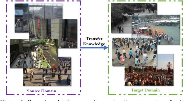 Figure 1 for Domain-adaptive Crowd Counting via Inter-domain Features Segregation and Gaussian-prior Reconstruction