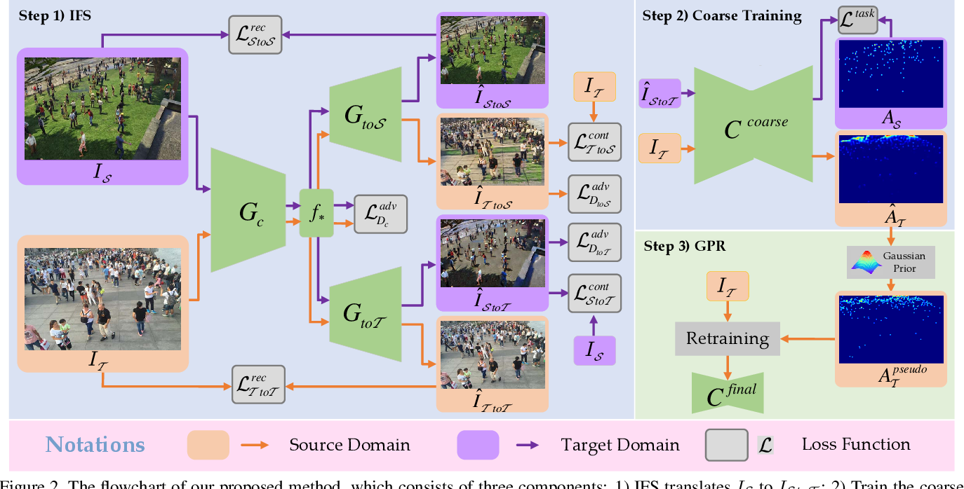 Figure 3 for Domain-adaptive Crowd Counting via Inter-domain Features Segregation and Gaussian-prior Reconstruction