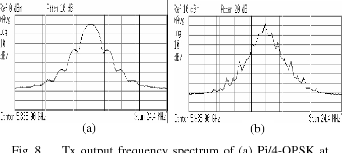Figure 8 from Single-chip 5 8GHz DSRC transceiver with dual-mode of