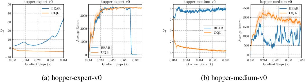 Figure 4 for Conservative Q-Learning for Offline Reinforcement Learning