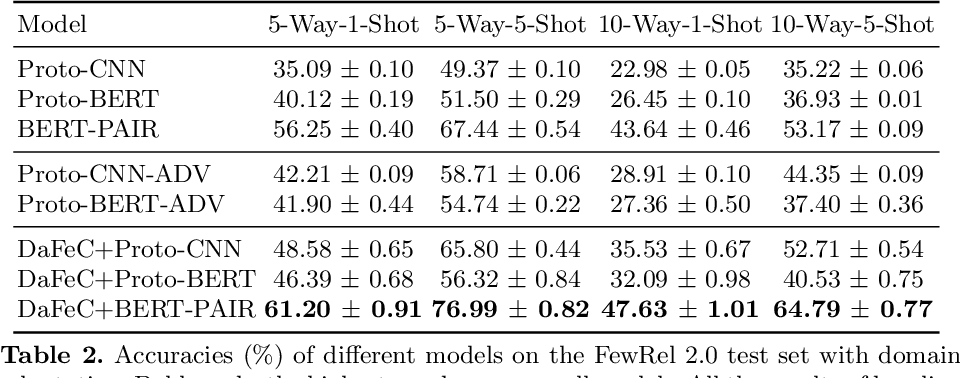 Figure 3 for Inductive Unsupervised Domain Adaptation for Few-Shot Classification via Clustering