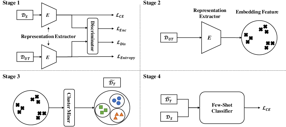 Figure 2 for Inductive Unsupervised Domain Adaptation for Few-Shot Classification via Clustering