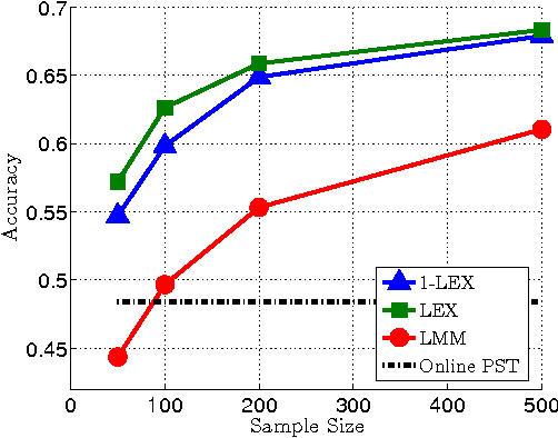 Figure 2 for Learning the Experts for Online Sequence Prediction