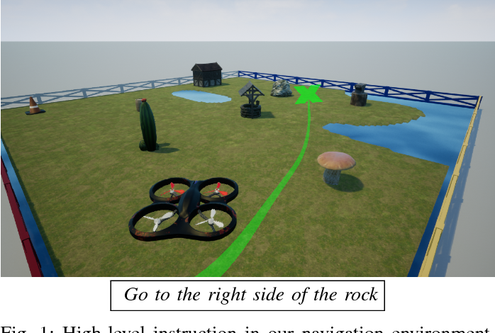 Figure 1 for Following High-level Navigation Instructions on a Simulated Quadcopter with Imitation Learning