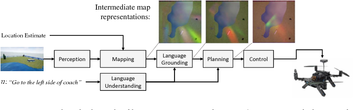 Figure 2 for Following High-level Navigation Instructions on a Simulated Quadcopter with Imitation Learning