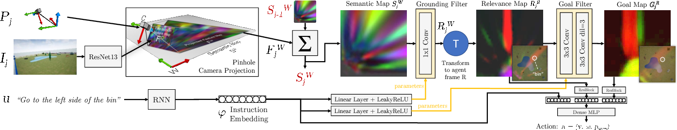 Figure 3 for Following High-level Navigation Instructions on a Simulated Quadcopter with Imitation Learning
