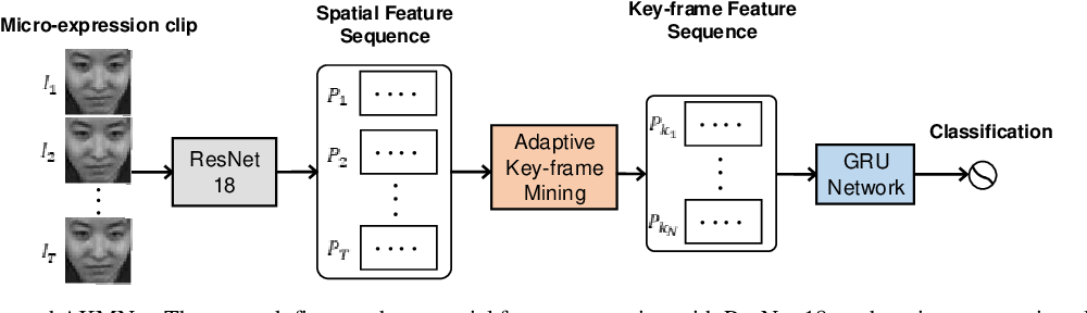 Figure 1 for Recognizing Micro-expression in Video Clip with Adaptive Key-frame Mining