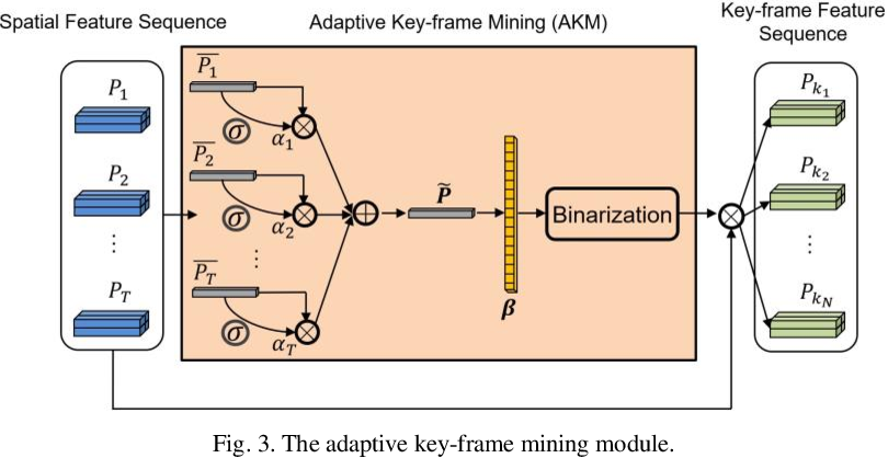 Figure 3 for Recognizing Micro-expression in Video Clip with Adaptive Key-frame Mining