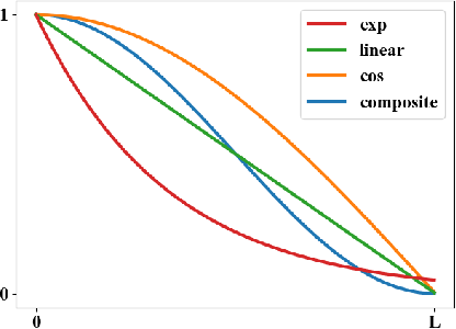 Figure 1 for Dynamic Curriculum Learning for Imbalanced Data Classification