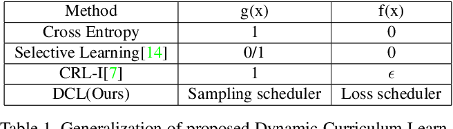 Figure 2 for Dynamic Curriculum Learning for Imbalanced Data Classification