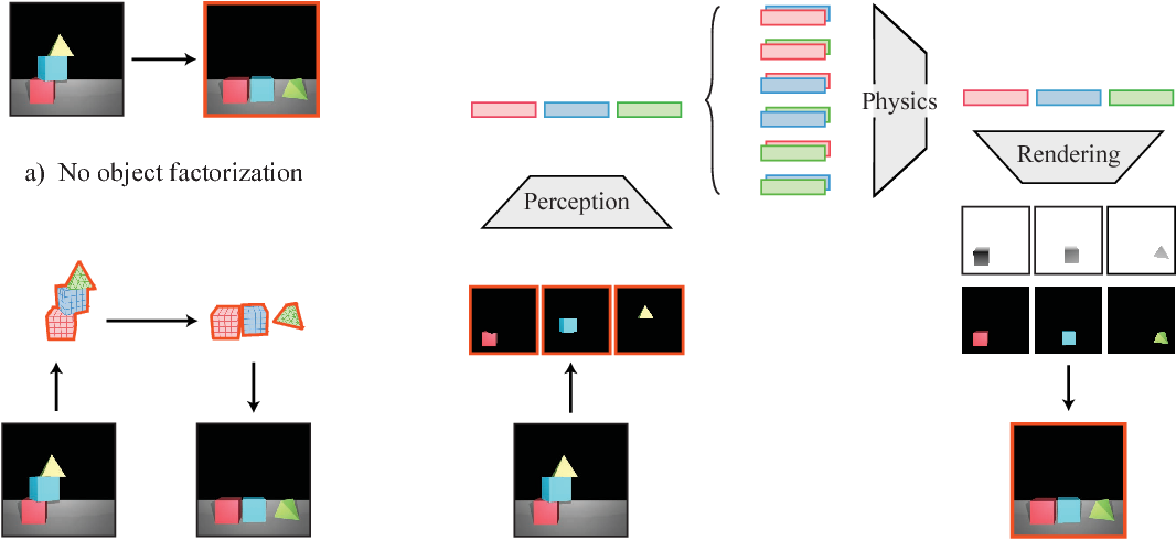 Figure 3 for Reasoning About Physical Interactions with Object-Oriented Prediction and Planning