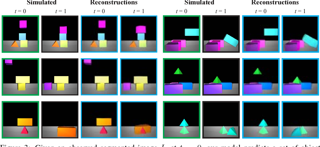 Figure 4 for Reasoning About Physical Interactions with Object-Oriented Prediction and Planning