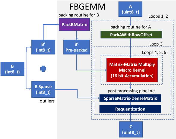 Figure 1 for FBGEMM: Enabling High-Performance Low-Precision Deep Learning Inference