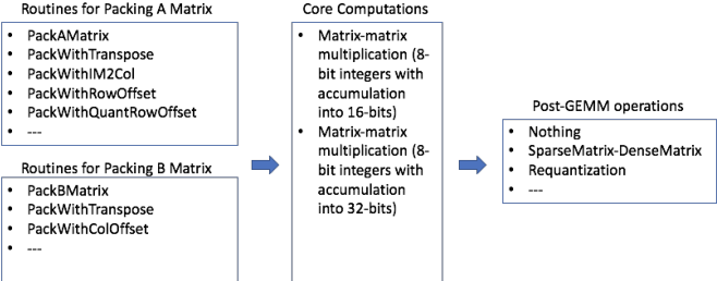 Figure 2 for FBGEMM: Enabling High-Performance Low-Precision Deep Learning Inference