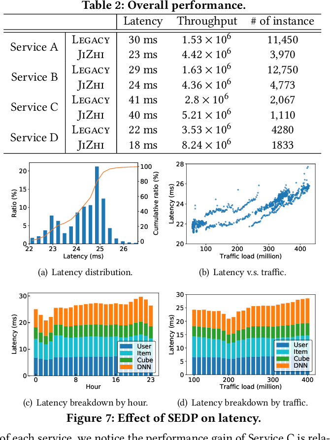 Figure 4 for JIZHI: A Fast and Cost-Effective Model-As-A-Service System for Web-Scale Online Inference at Baidu