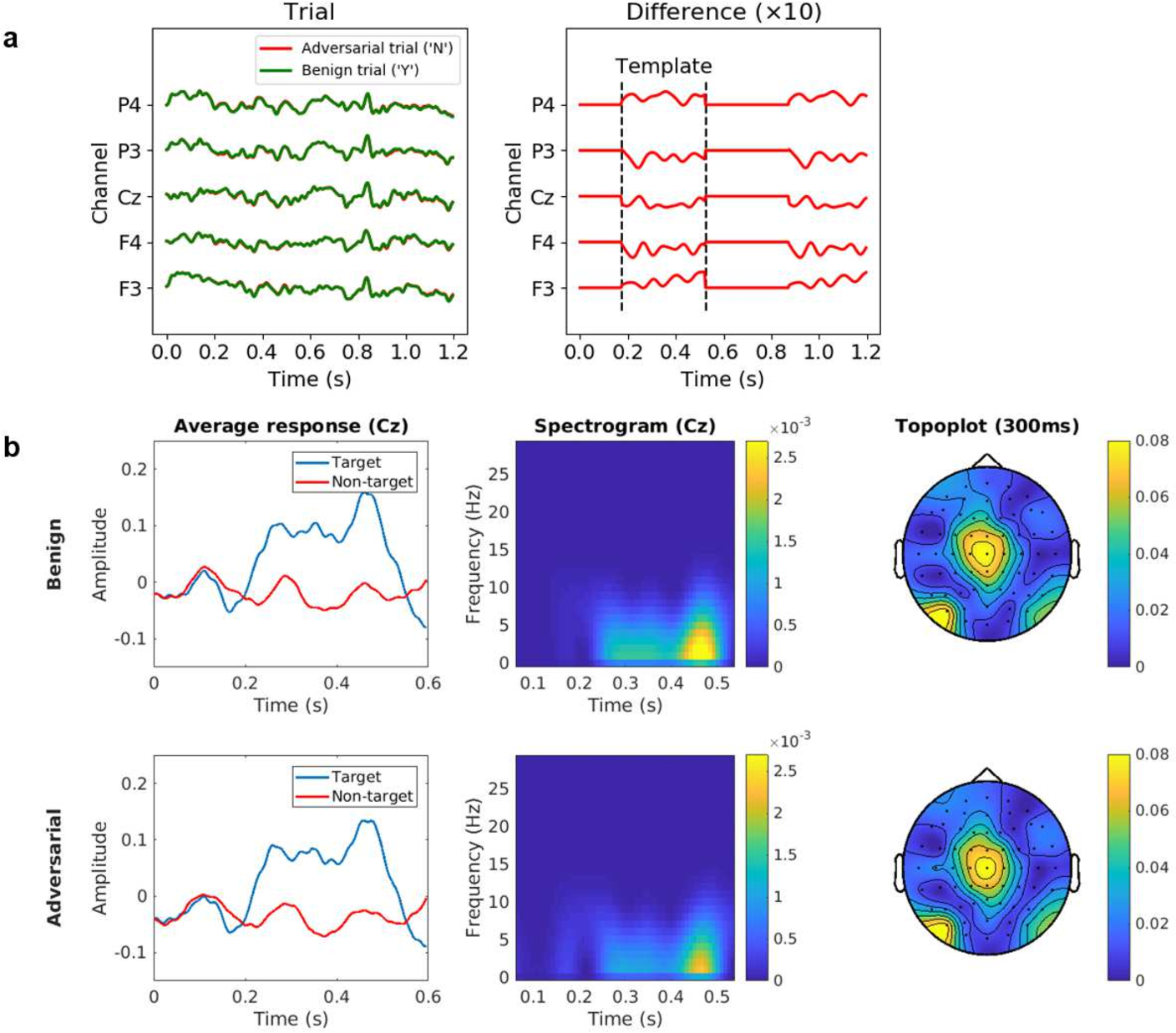 Figure 3 for Tiny Noise Can Make an EEG-Based Brain-Computer Interface Speller Output Anything