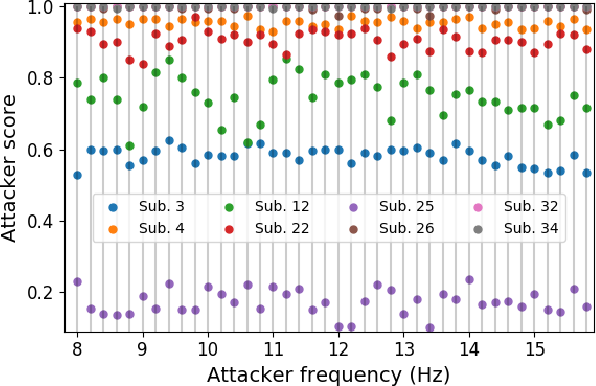 Figure 4 for Tiny Noise Can Make an EEG-Based Brain-Computer Interface Speller Output Anything
