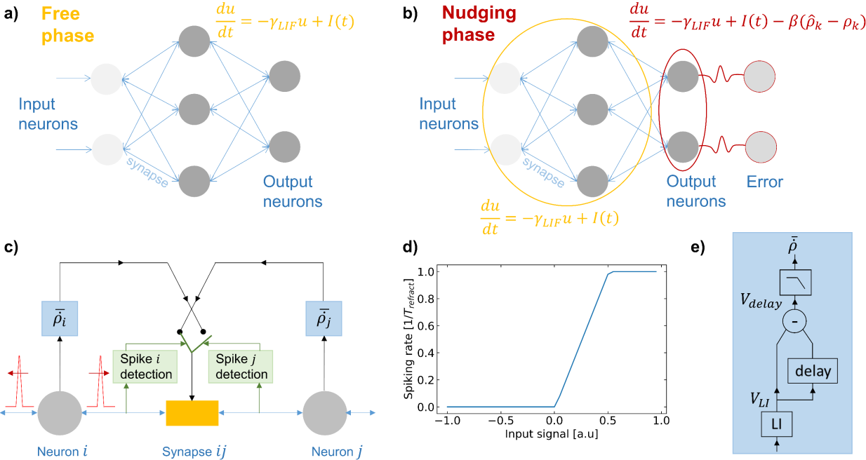 Figure 1 for EqSpike: Spike-driven Equilibrium Propagation for Neuromorphic Implementations